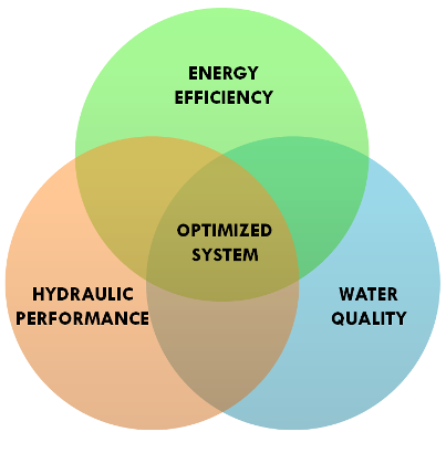 water-system-optimization-venn-hansen-allen-luce